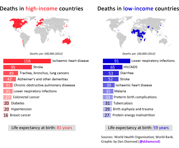 high_vs_low_income